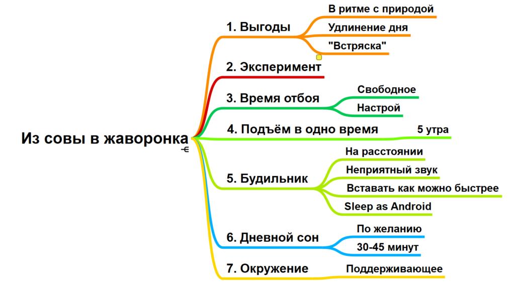 Правила перехода от жаворонка с сове